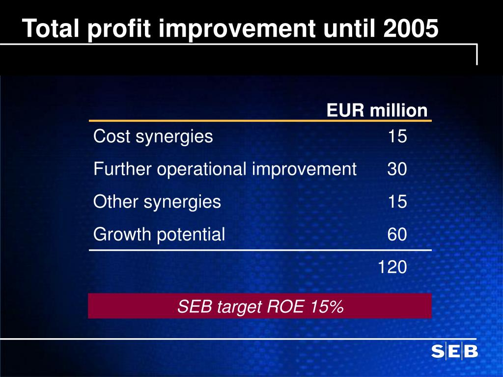 Total profit improvement until 2005