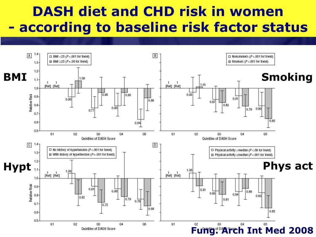 DASH diet and CHD risk in women