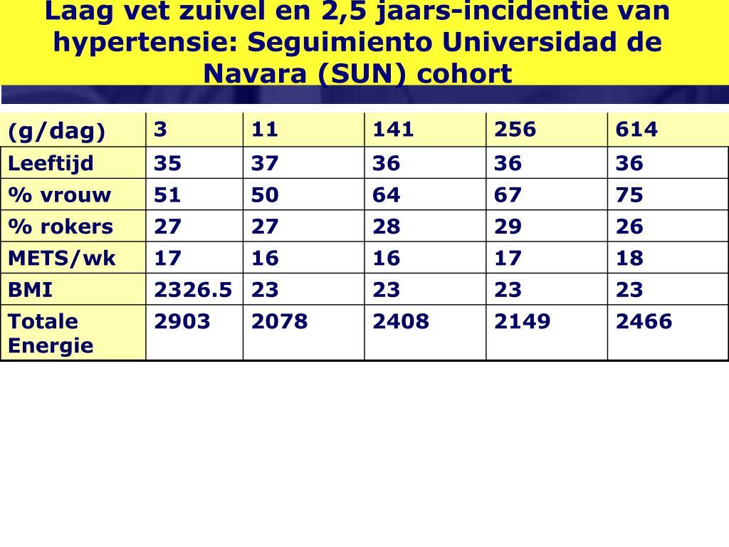 Laag vet zuivel en 2,5 jaars-incidentie van hypertensie: Seguimiento Universidad de Navara (SUN) cohort