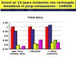 zuivel en 15 jaars incidentie van verhoogde bloeddruk in jong volwassenen cardia