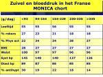 zuivel en bloeddruk in het franse monica chort30