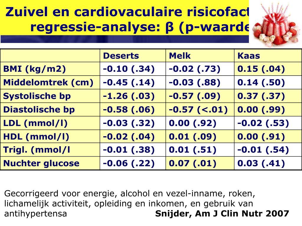 Zuivel en cardiovaculaire risicofactoren regressie-analyse: