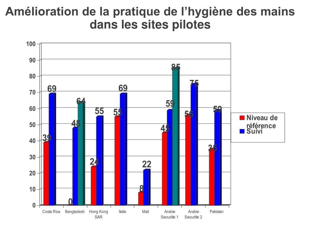 Amélioration de la pratique de l'hygiène des mains dans les sites pilotes