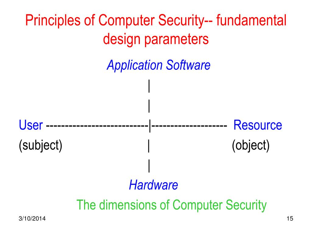 Principles of Computer Security-- fundamental design parameters