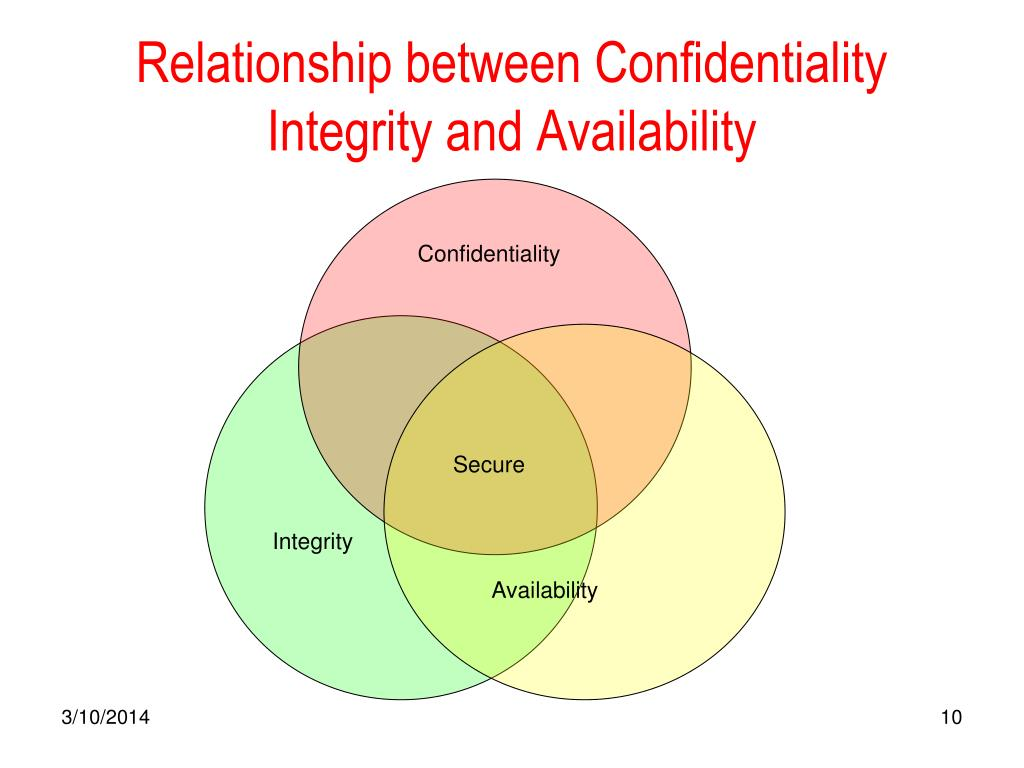 Relationship between Confidentiality Integrity and Availability