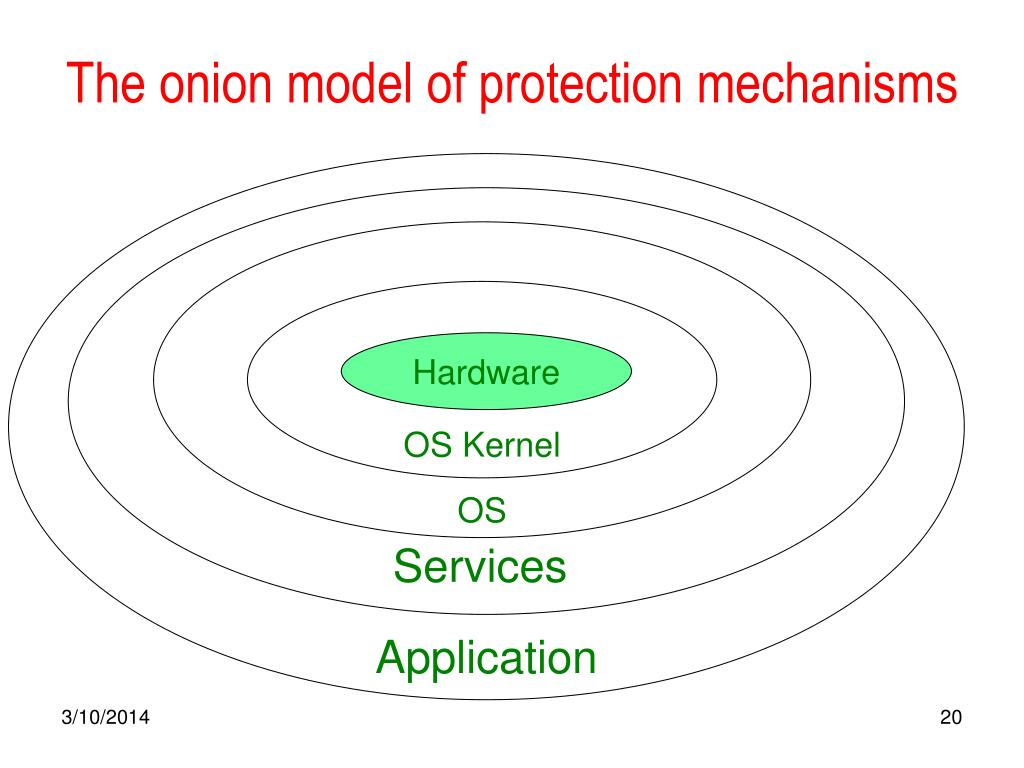 The onion model of protection mechanisms