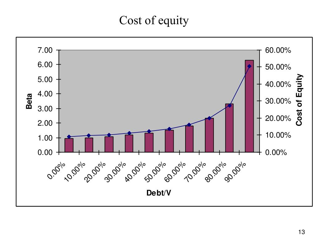 equity capital free of cost Define equity capital: capital (such as stock or surplus earnings) that is free of debt especially : capital received for an interest in the.