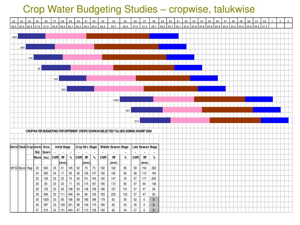 Crop Water Budgeting Studies – cropwise, talukwise