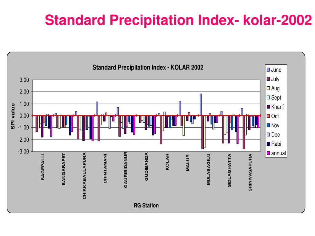 Standard Precipitation Index- kolar-2002