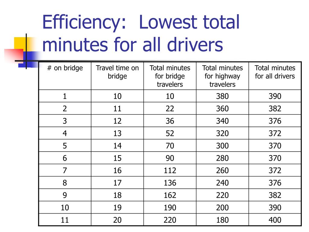 Efficiency:  Lowest total minutes for all drivers
