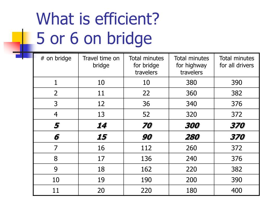 What is efficient?