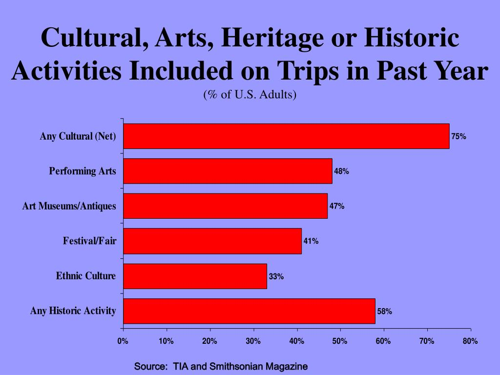 Cultural, Arts, Heritage or Historic Activities Included on Trips in Past Year