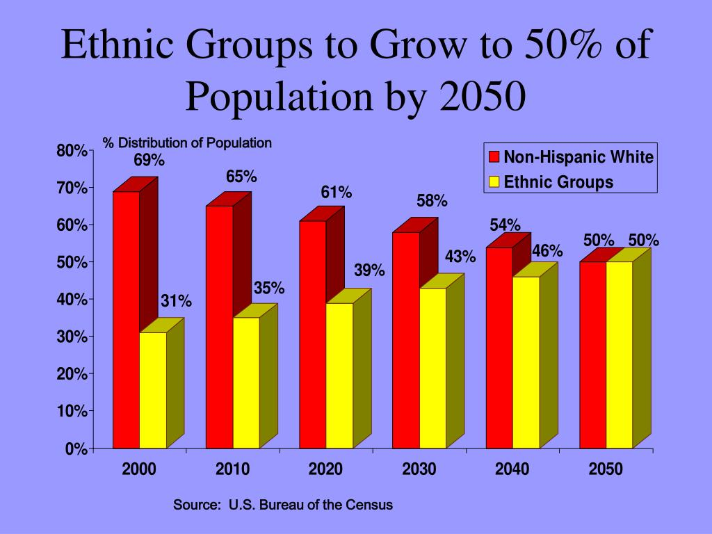 Ethnic Groups to Grow to 50% of  Population by 2050