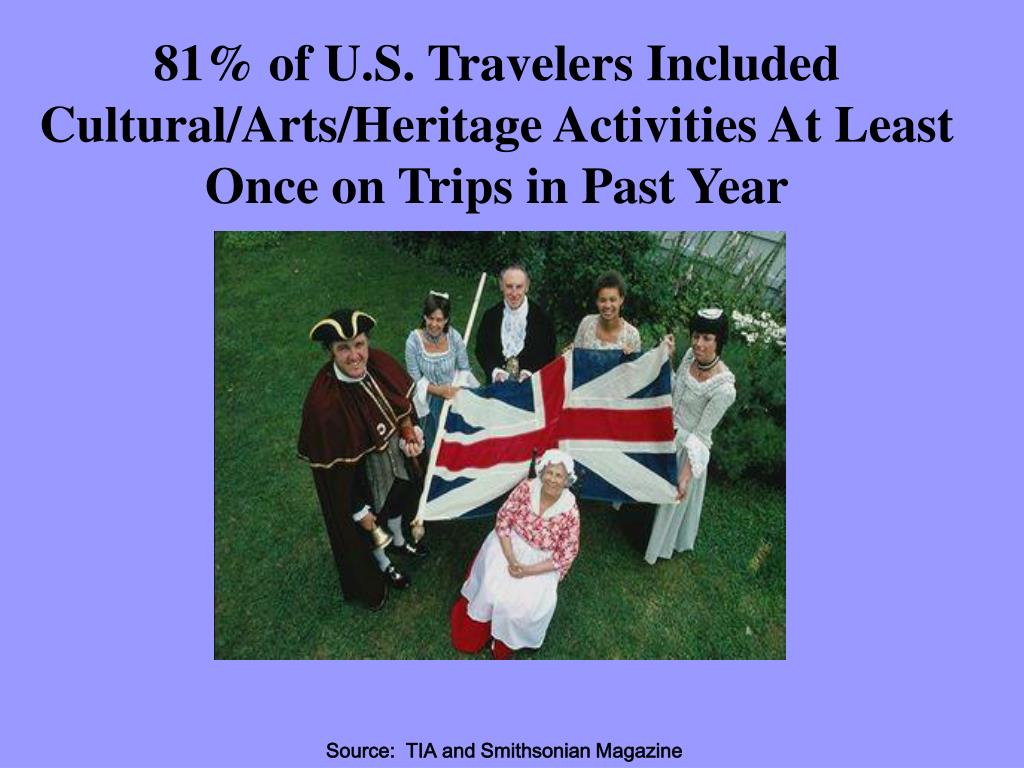 81% of U.S. Travelers Included  Cultural/Arts/Heritage Activities At Least Once on Trips in Past Year