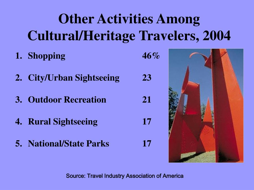 Other Activities Among Cultural/Heritage Travelers, 2004