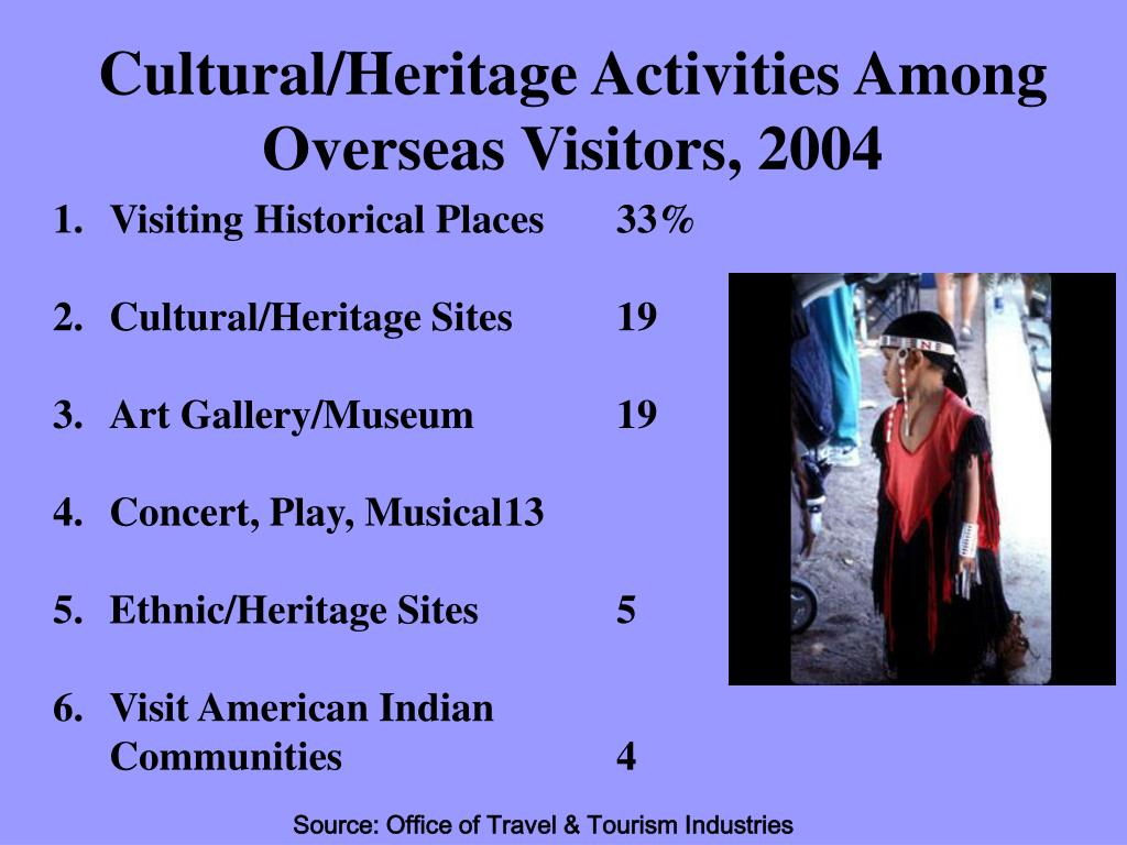 Cultural/Heritage Activities Among Overseas Visitors, 2004