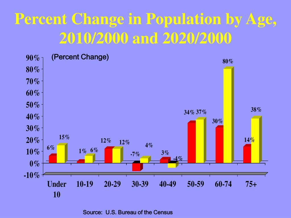 Percent Change in Population by Age, 2010/2000 and 2020/2000