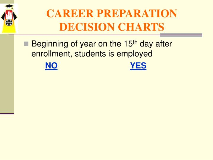 Career preparation decision charts