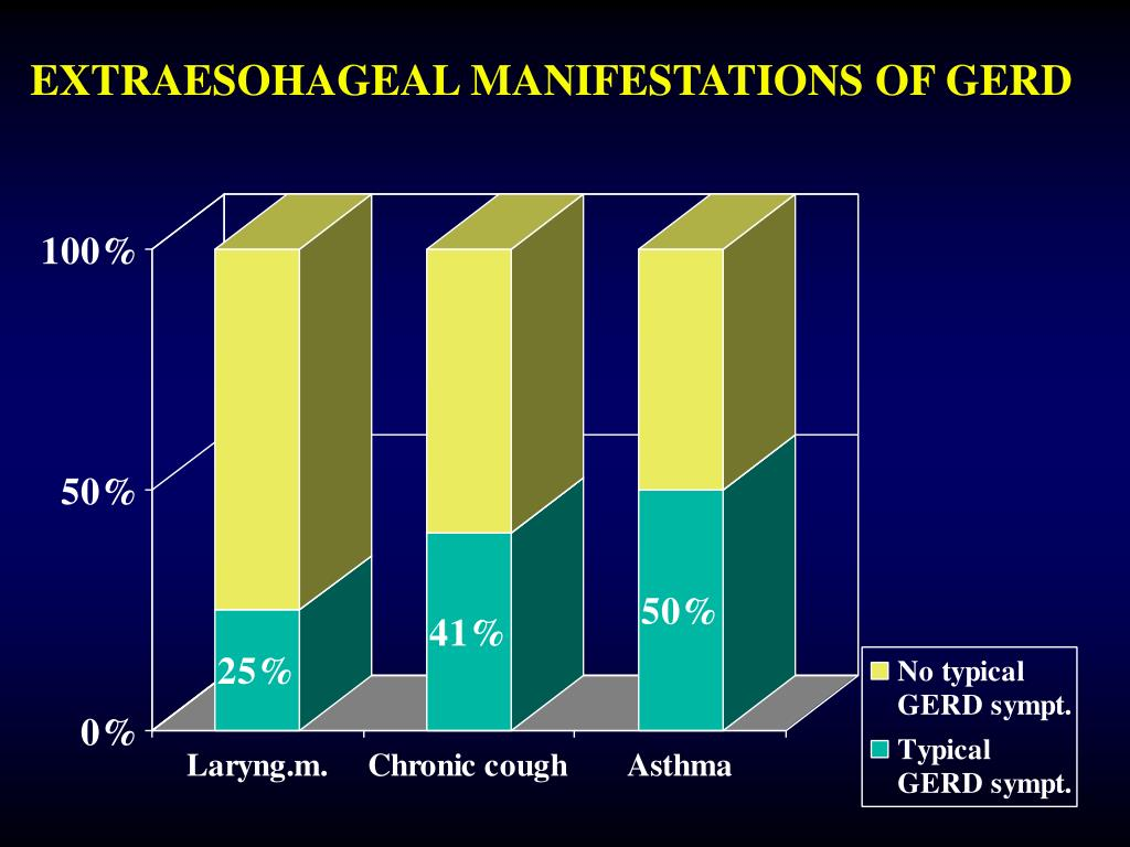 EXTRAESOHAGEAL MANIFESTATIONS OF GERD