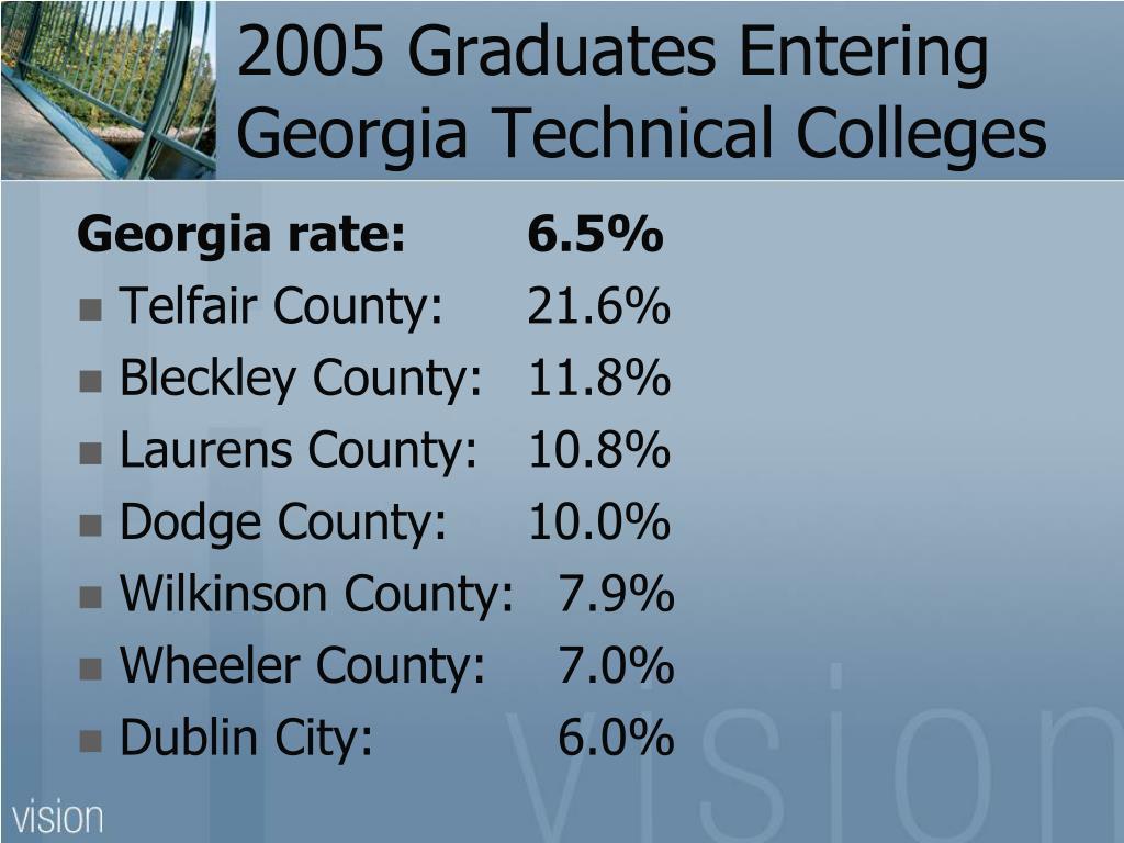 2005 Graduates Entering Georgia Technical Colleges