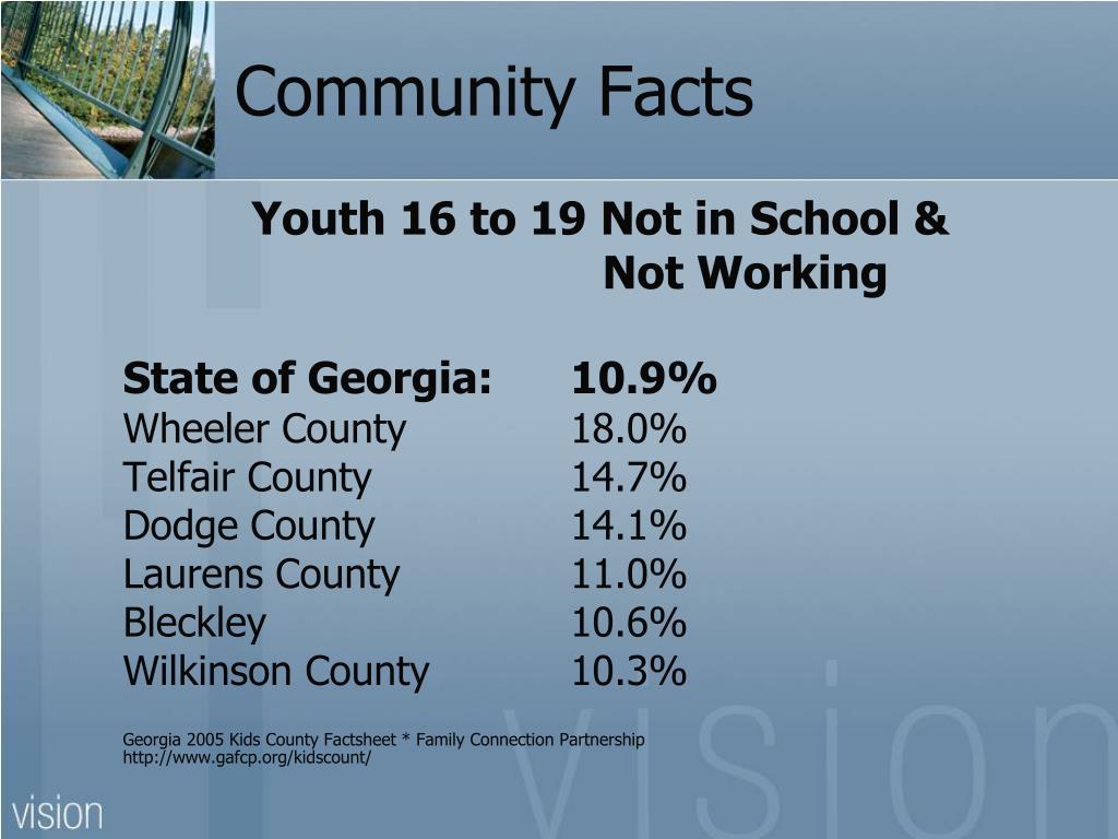 Community Facts