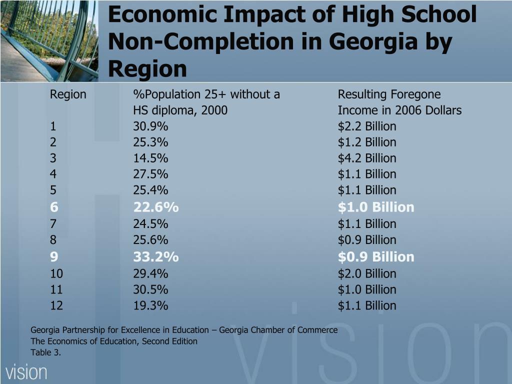 Economic Impact of High School