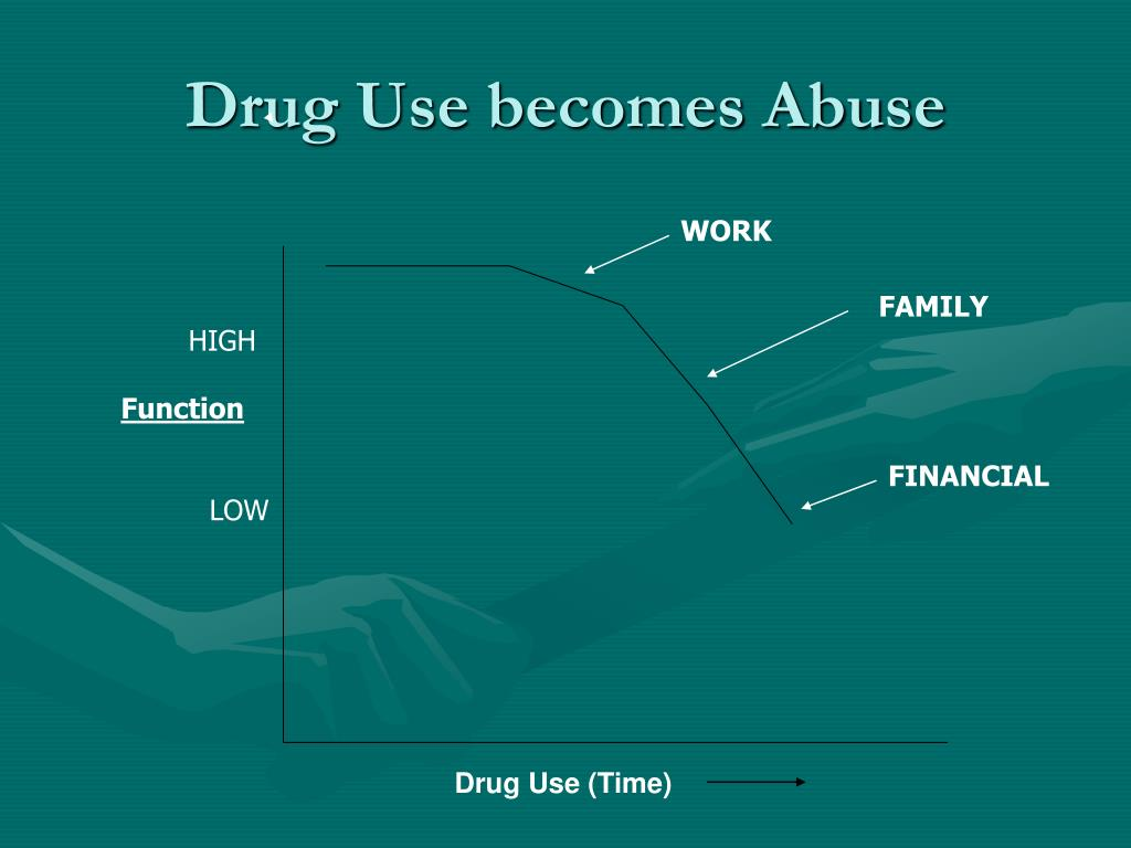 Drug Use becomes Abuse