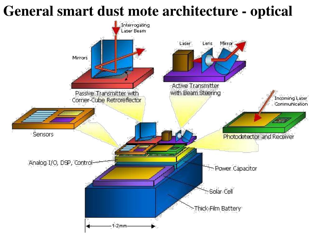 General smart dust mote architecture - optical
