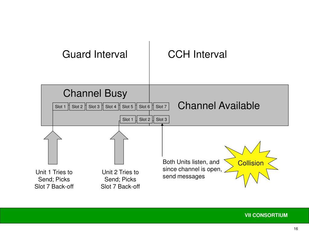 Guard Interval