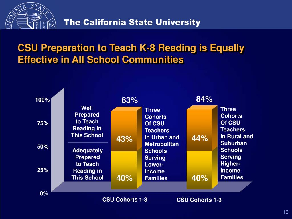 CSU Preparation to Teach K-8 Reading is Equally Effective in All School Communities