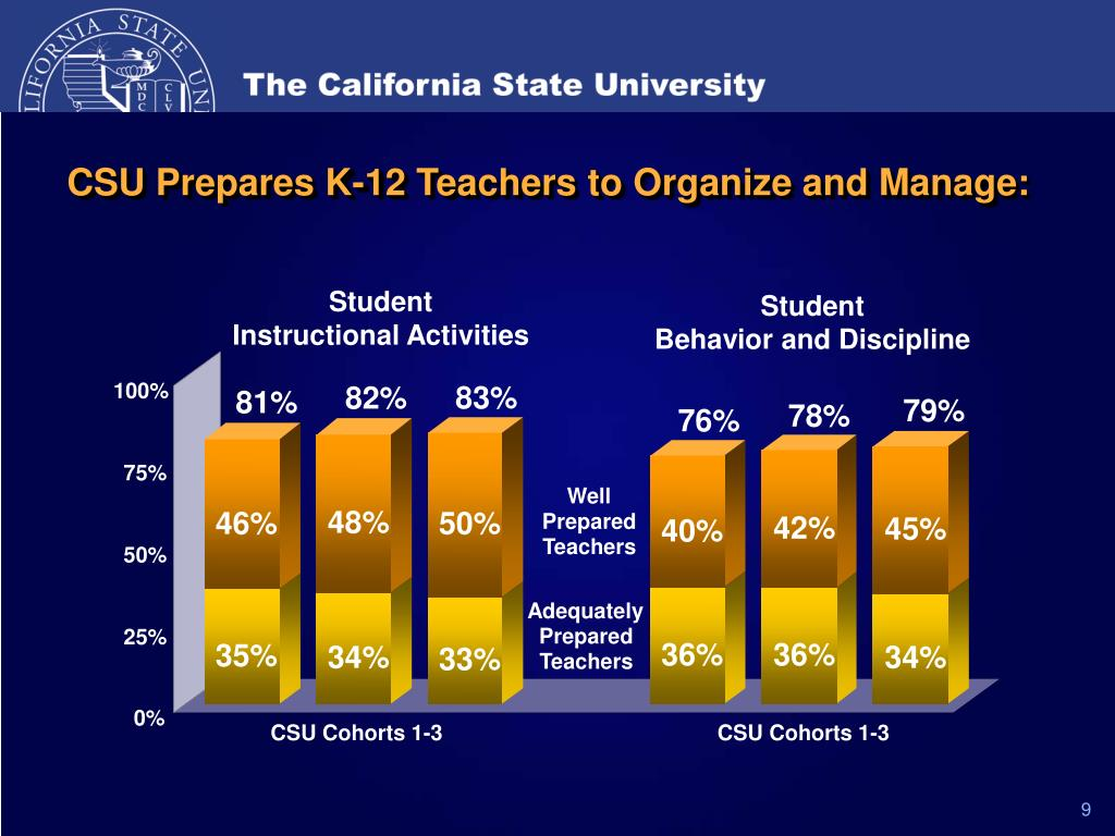 CSU Prepares K-12 Teachers to Organize and Manage: