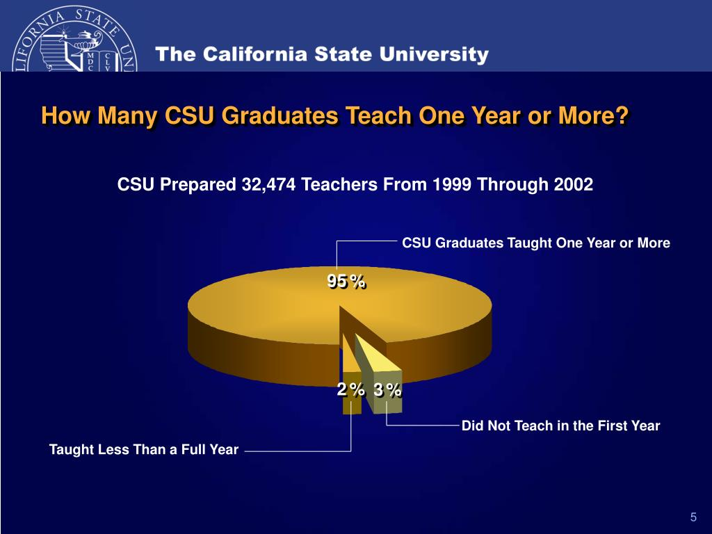 How Many CSU Graduates Teach One Year or More?