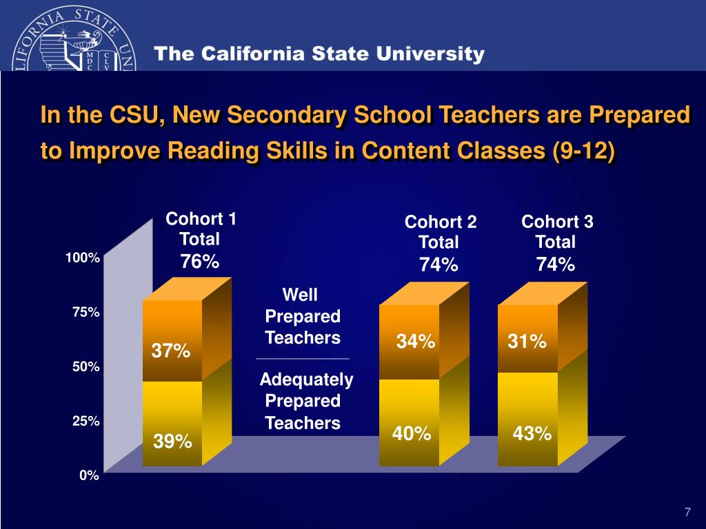In the CSU, New Secondary School Teachers are Prepared to Improve Reading Skills in Content Classes (9-12)