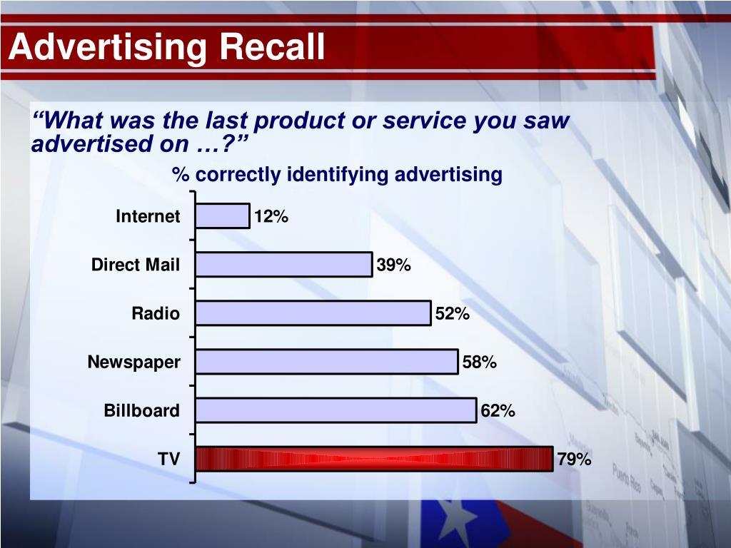 Advertising Recall