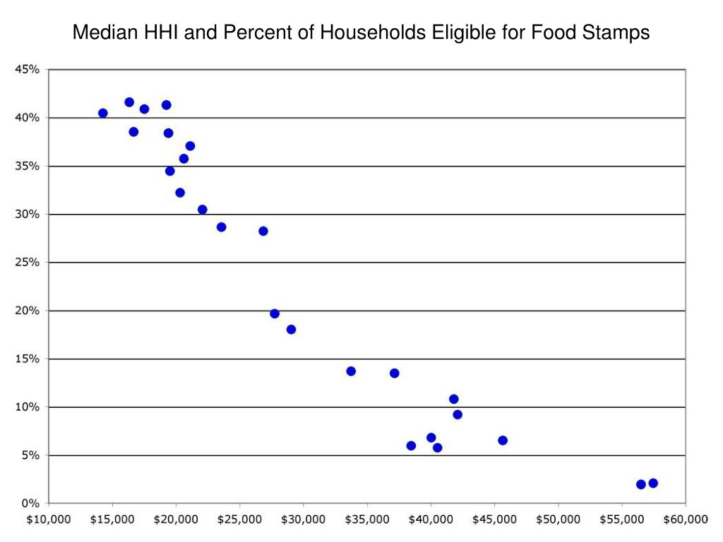 Median HHI and Percent of Households Eligible for Food Stamps