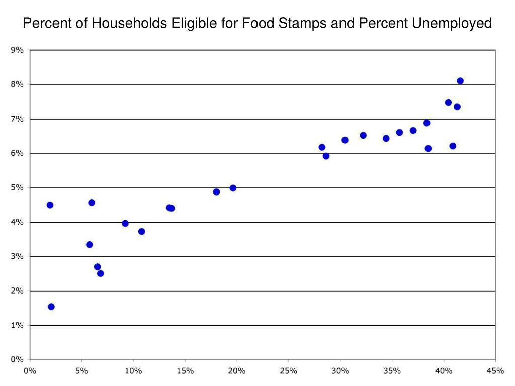 Percent of Households Eligible for Food Stamps and Percent Unemployed