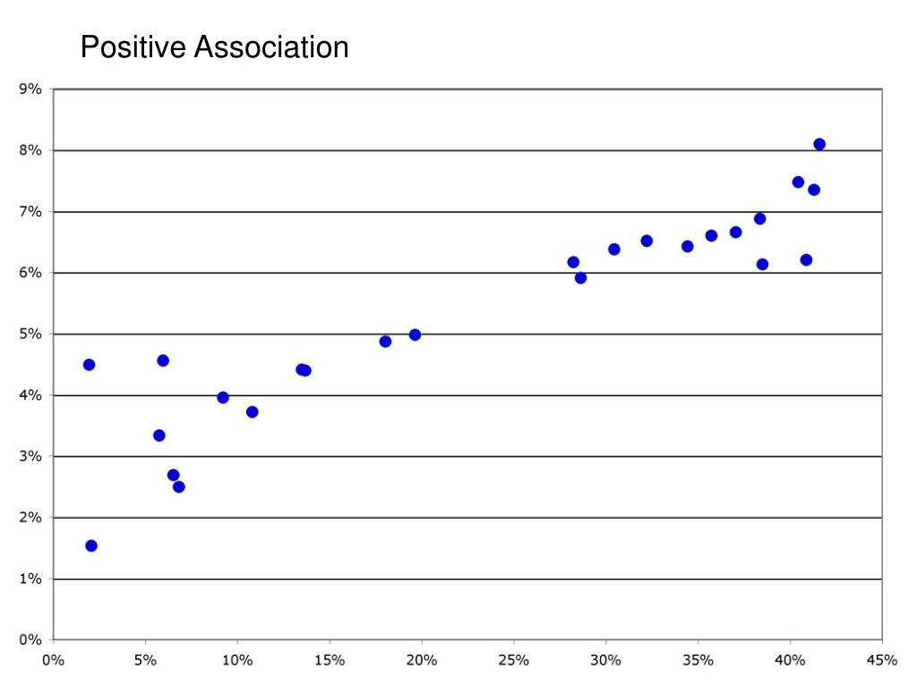 Positive Association