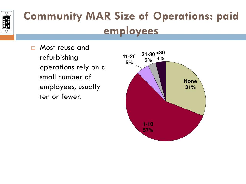 Community MAR Size of Operations: paid employees