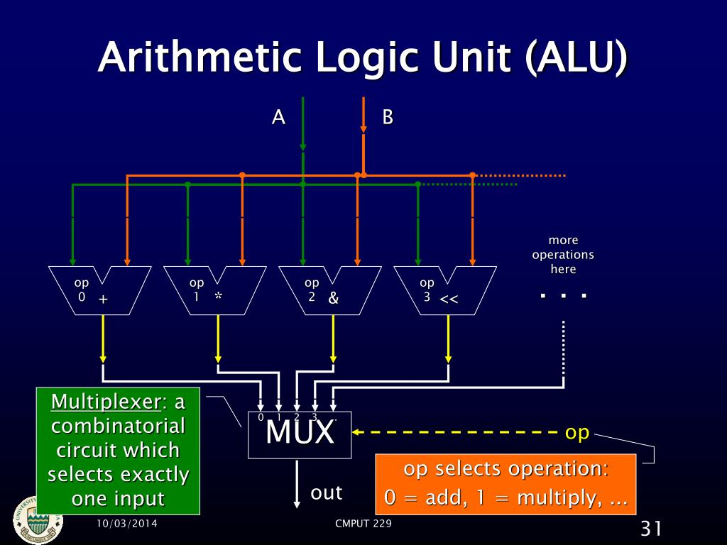 Arithmetic Logic Unit (ALU)