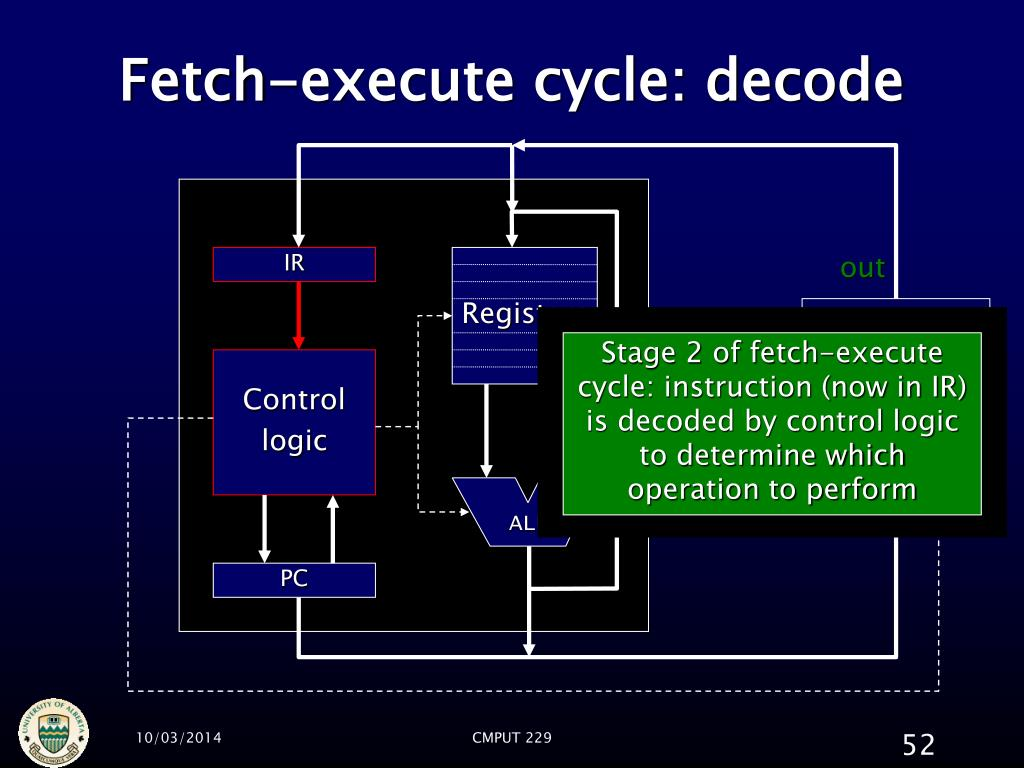 Fetch-execute cycle: decode
