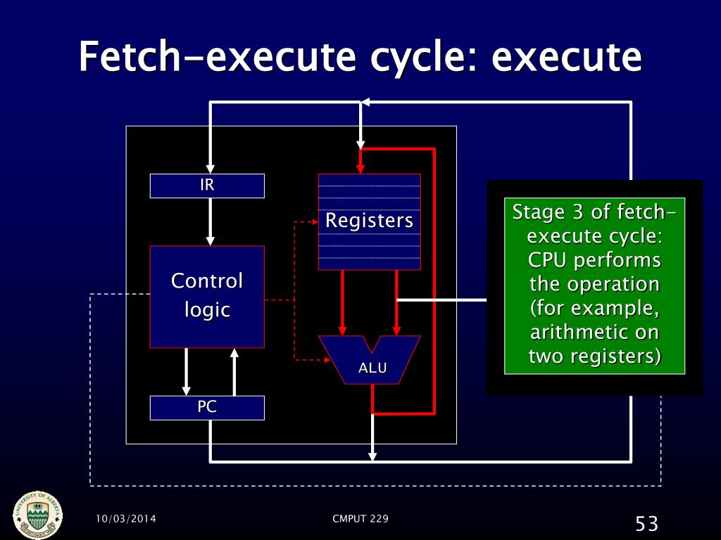 Fetch-execute cycle: execute