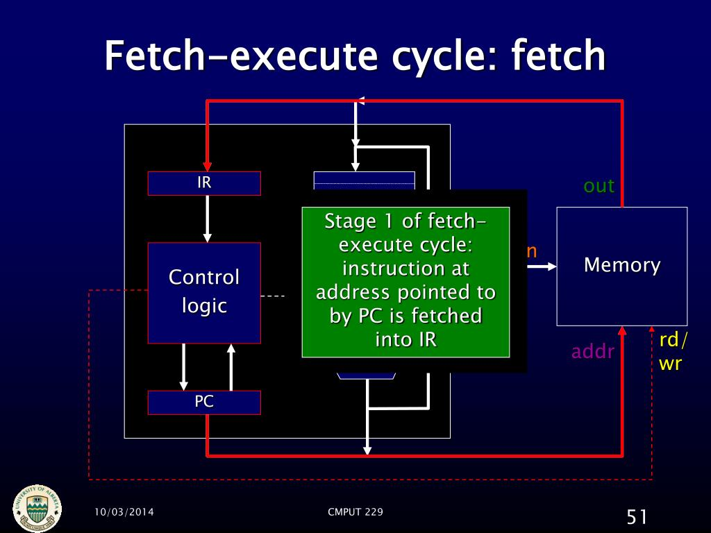 Fetch-execute cycle: fetch