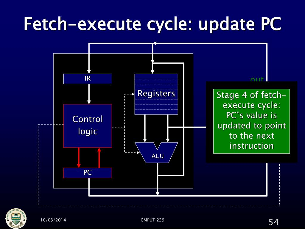 Fetch-execute cycle: update PC
