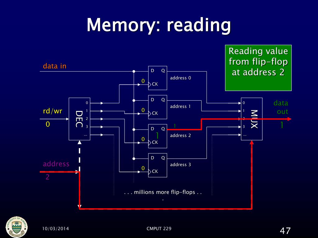 Memory: reading
