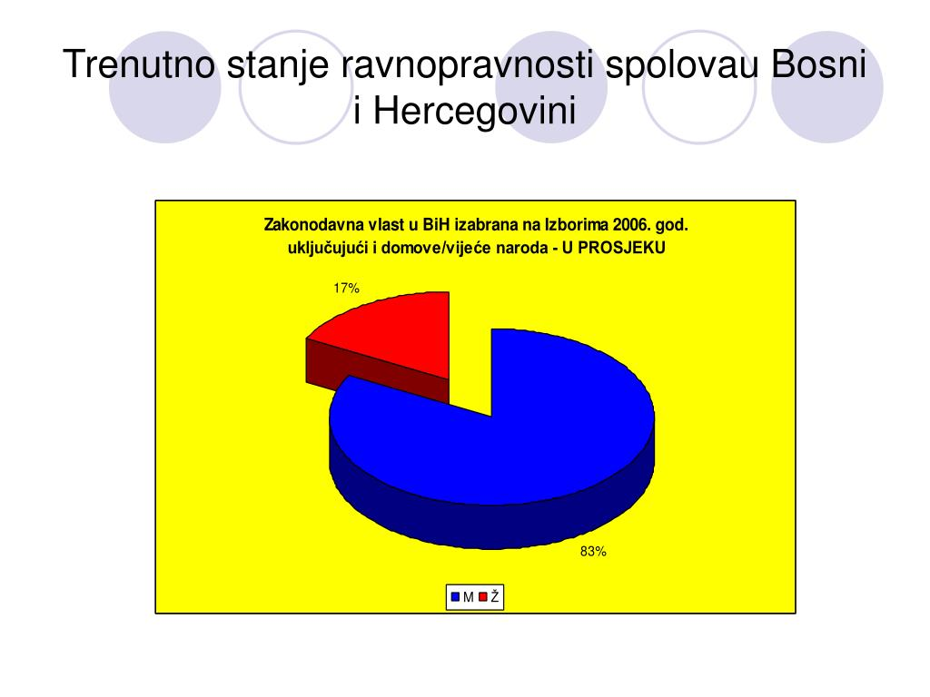 Trenutno stanje ravnopravnosti spolovau Bosni i Hercegovini