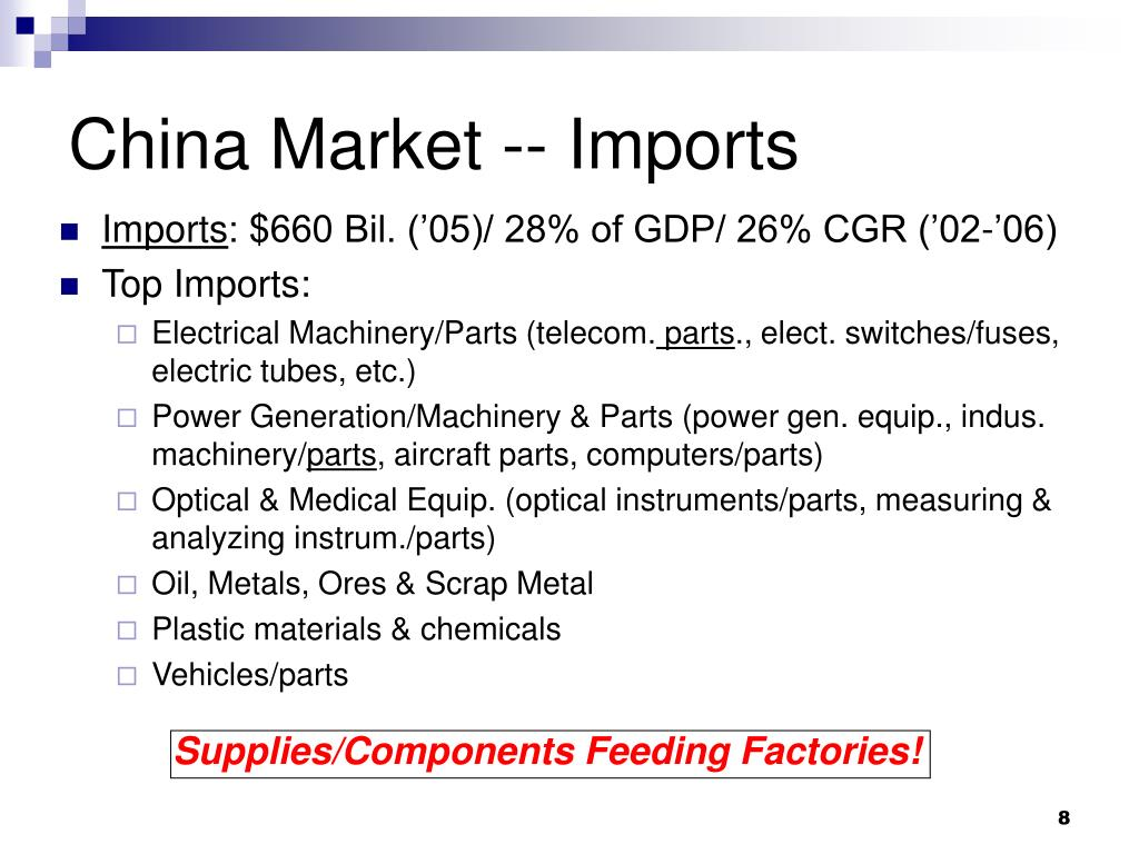 China Market -- Imports