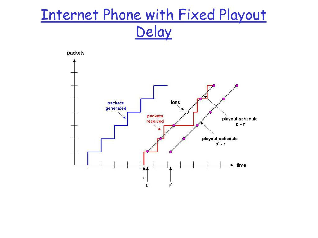 Internet Phone with Fixed Playout Delay