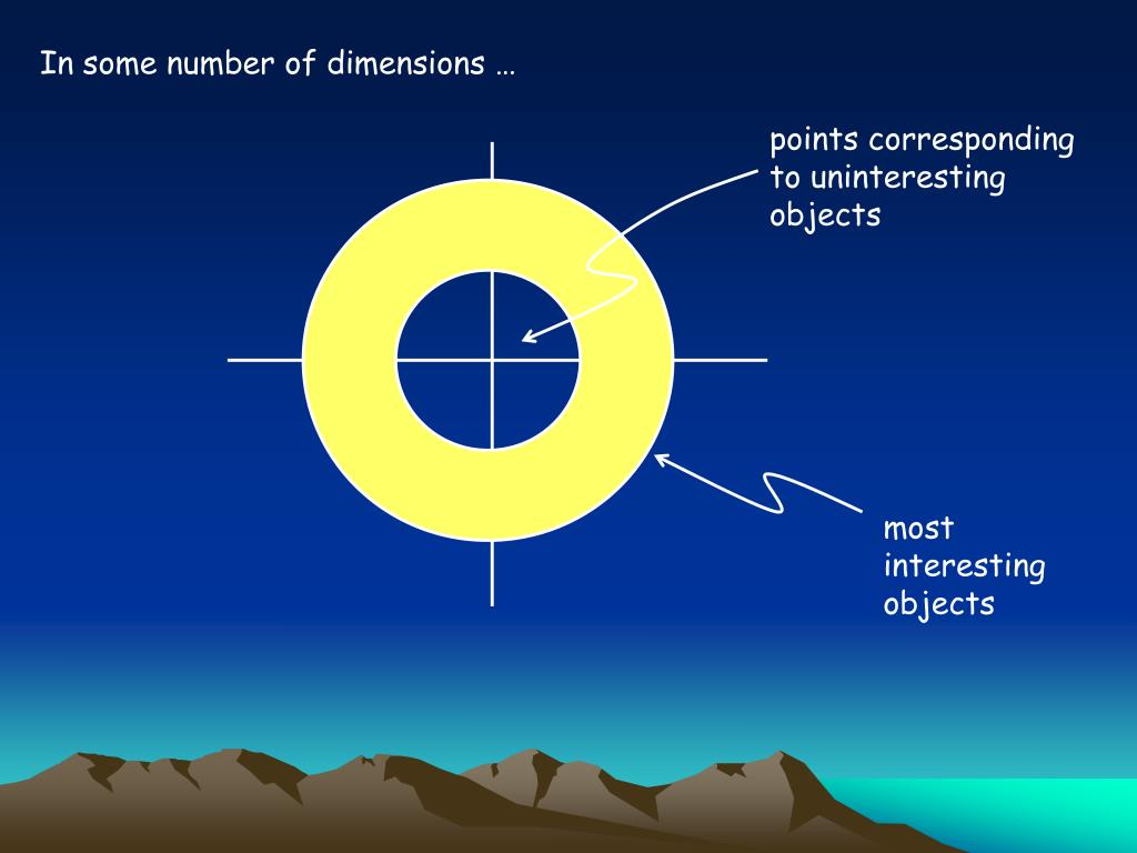 In some number of dimensions …