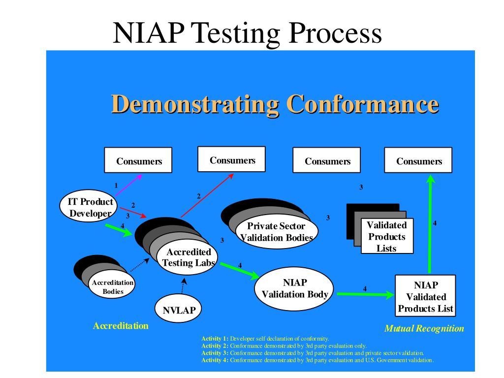 NIAP Testing Process