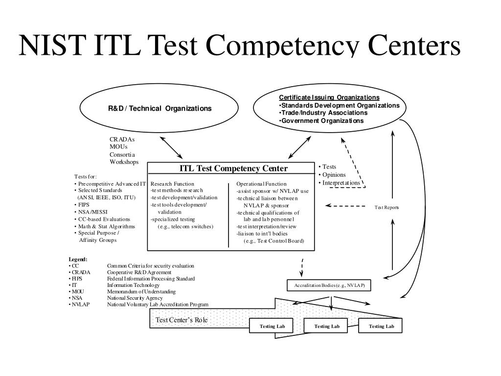 NIST ITL Test Competency Centers